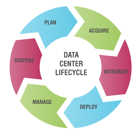 Life Cycle Management - Data Center Lifecycle Process
