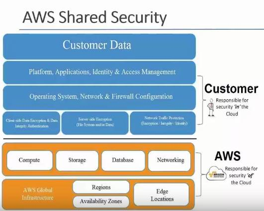AWS Shared Security