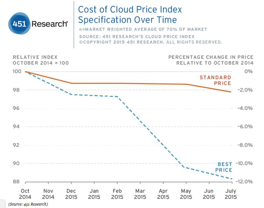 Cloud price index