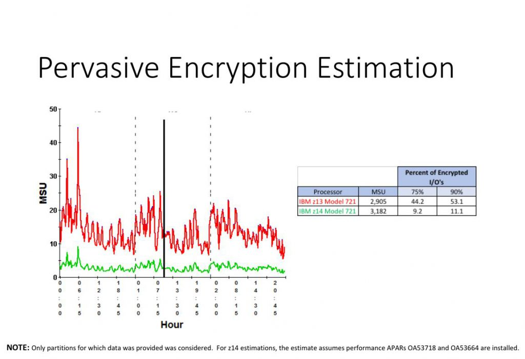 IBM z14 Pervasive Encryption Graph