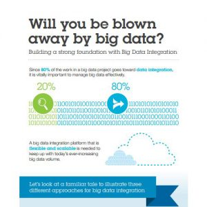 Big Data Infographic - Study