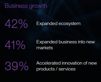 Business growth - IBM Cognitive Graphic