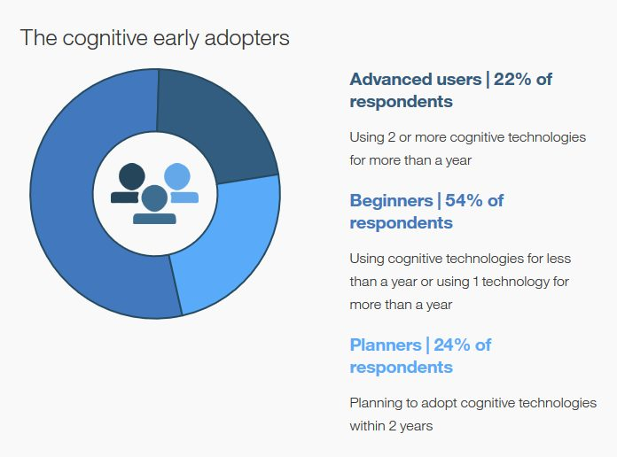 The cognitive early adopters