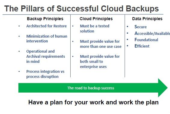 Successful Cloud Backup
