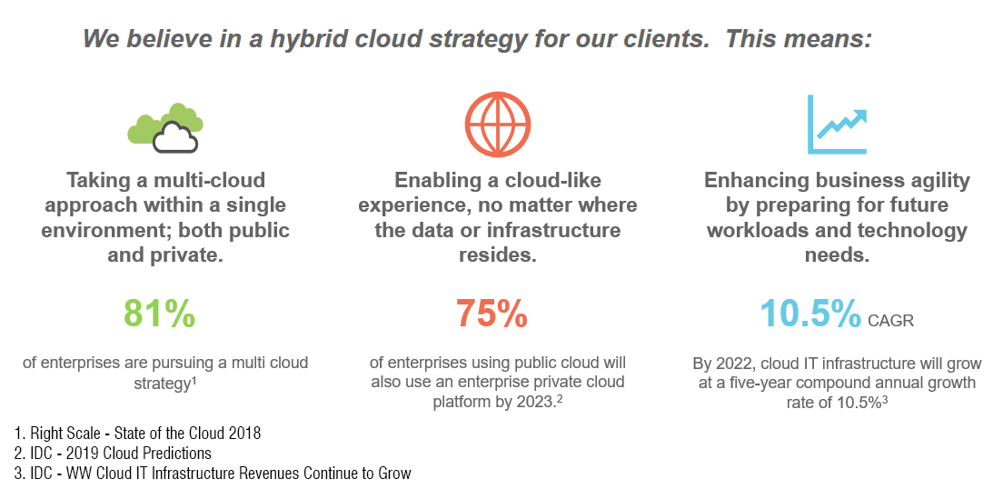 Hybrid Approach Stats - Evolving Solutions