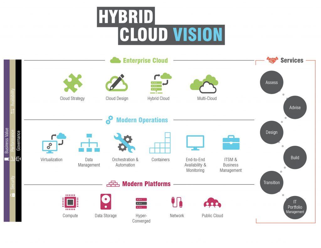 Hybrid Cloud Vision | Evolving Solutions Framework