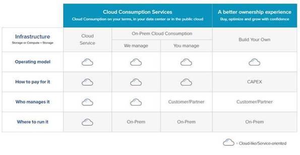 NetApp Cloud Consumption