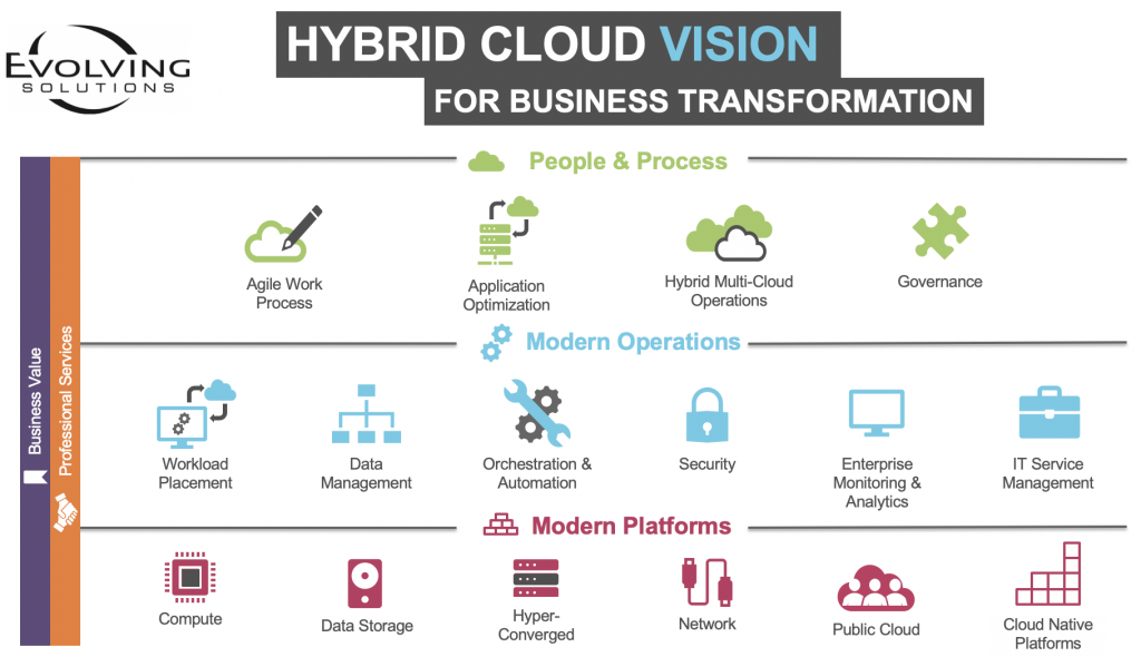Hybrid Cloud Vision For Business Transformation