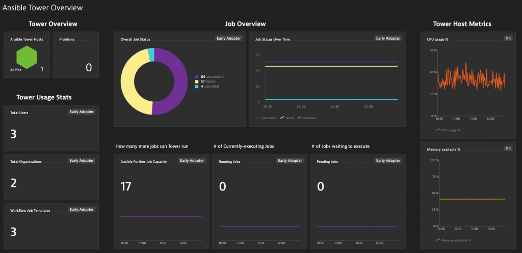 Dynatrace - Ansible Tower Overview Dashboard